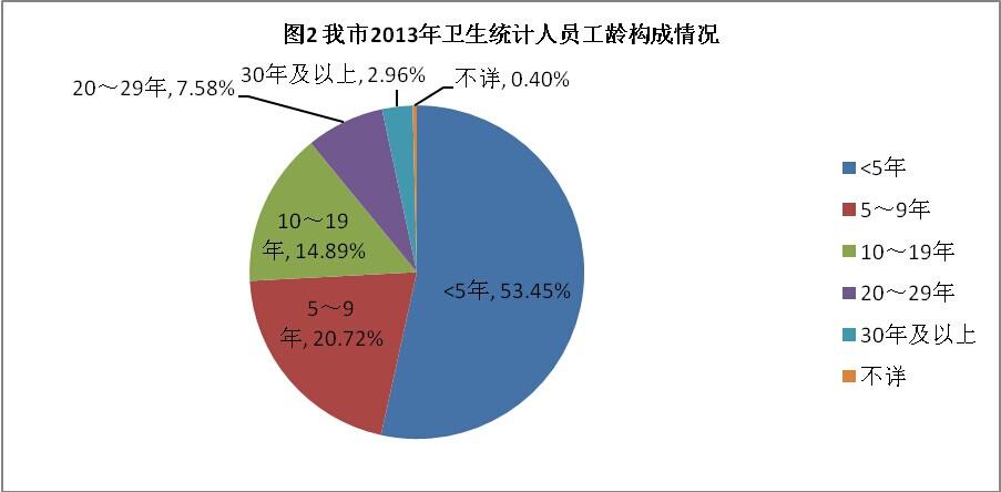 数据分析报告_人口数据分析报告